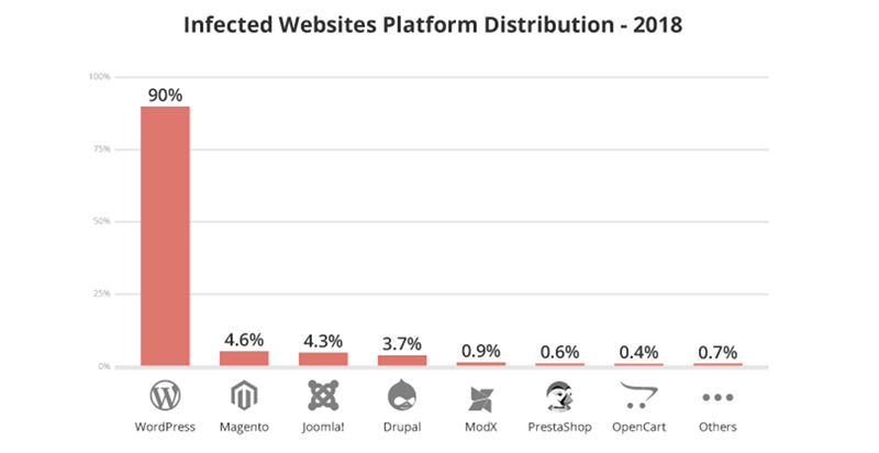 Sucuri infected CMS report 2018